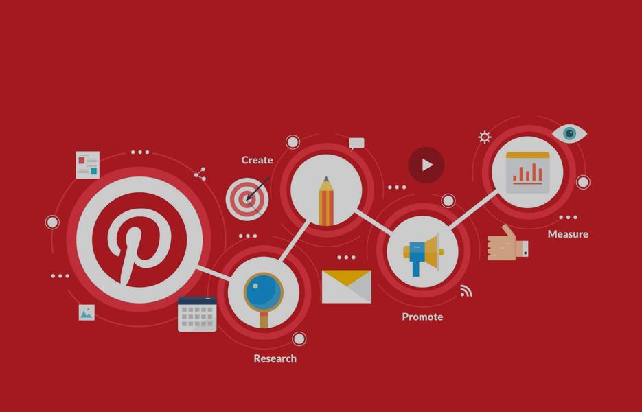 Pinterest Marketing Summary