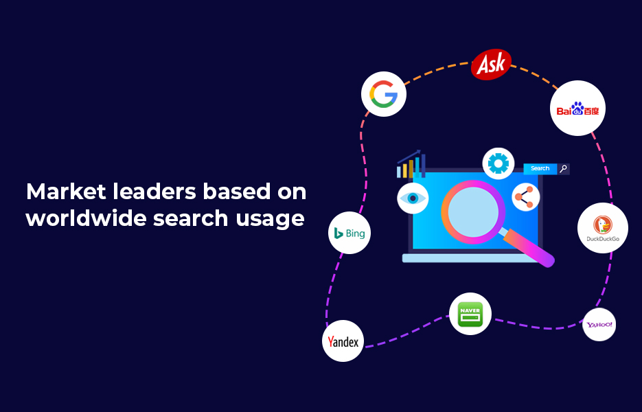 Market leaders based on worldwide search usage