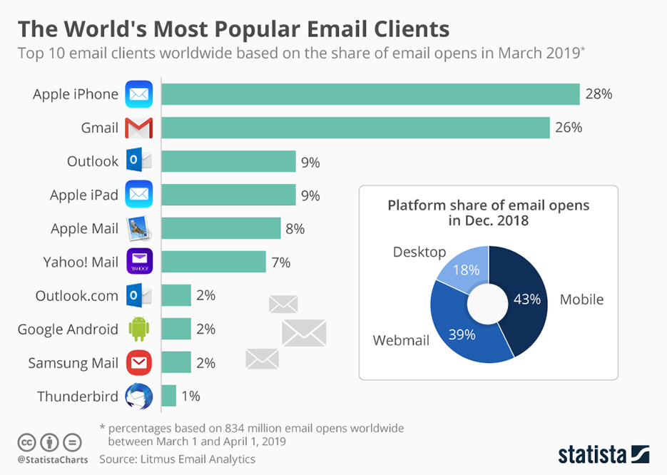 Which are the most popular email services