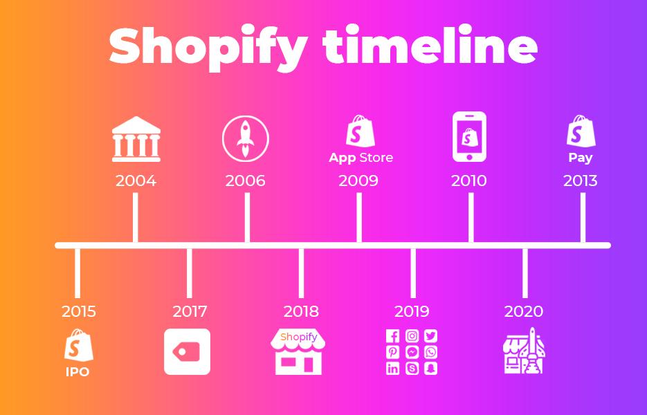Shopify timeline