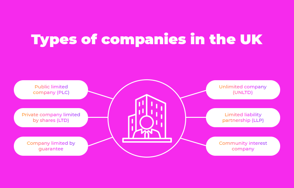 Types of companies in the UK
