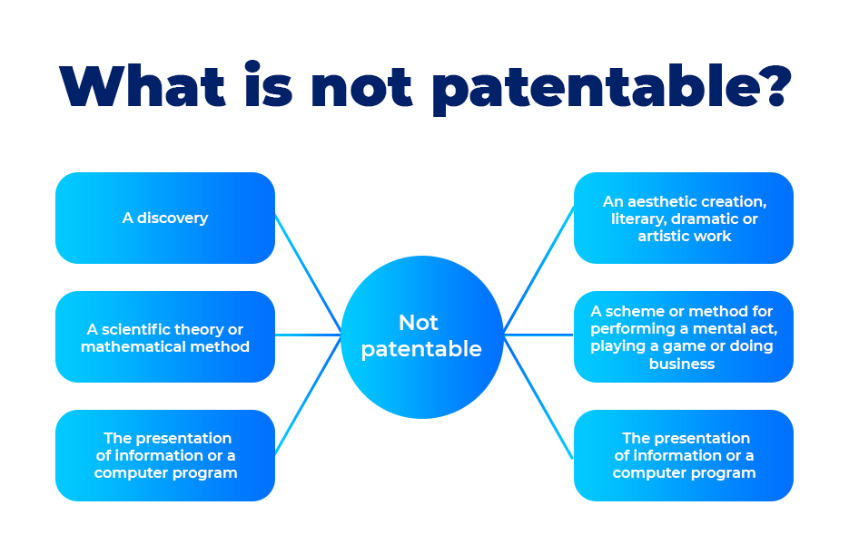 What is not patentable