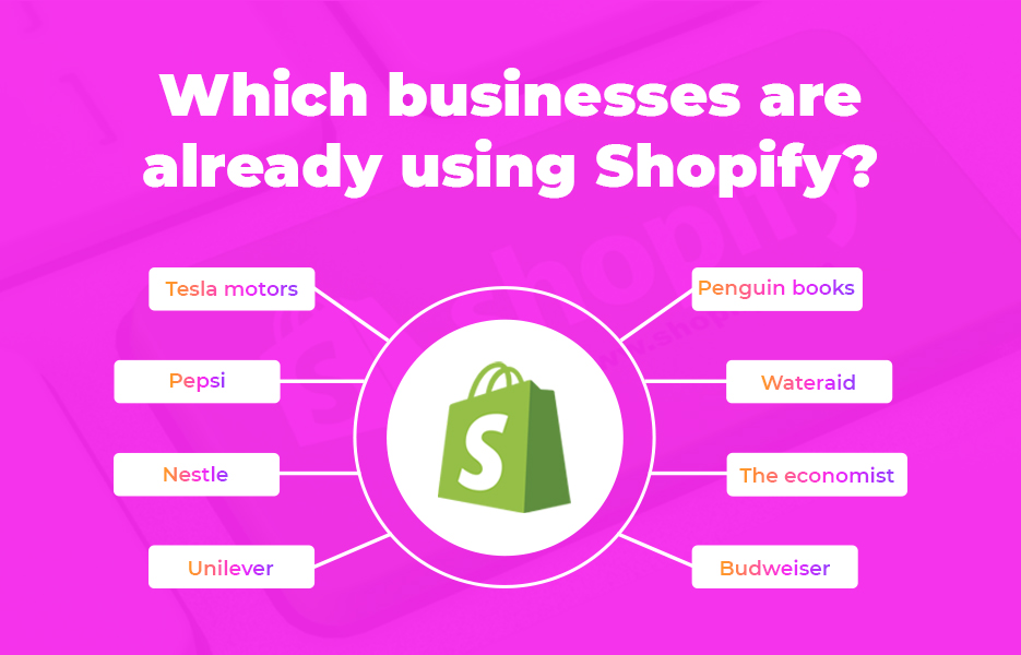 Which businesses are already using Shopify