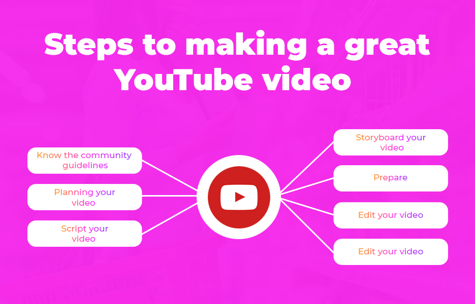 Steps to making a great YouTube video