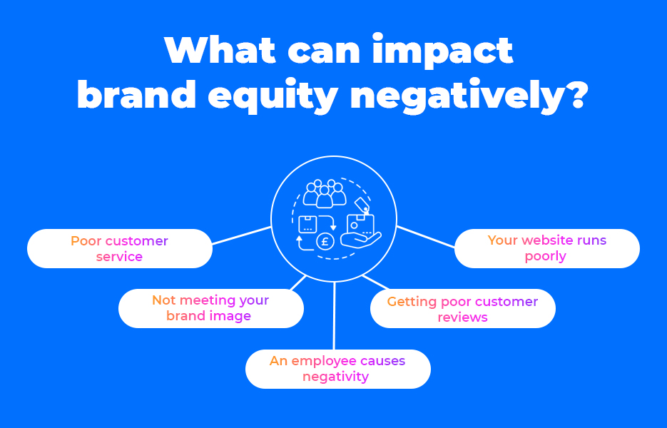 What can impact brand equity negatively