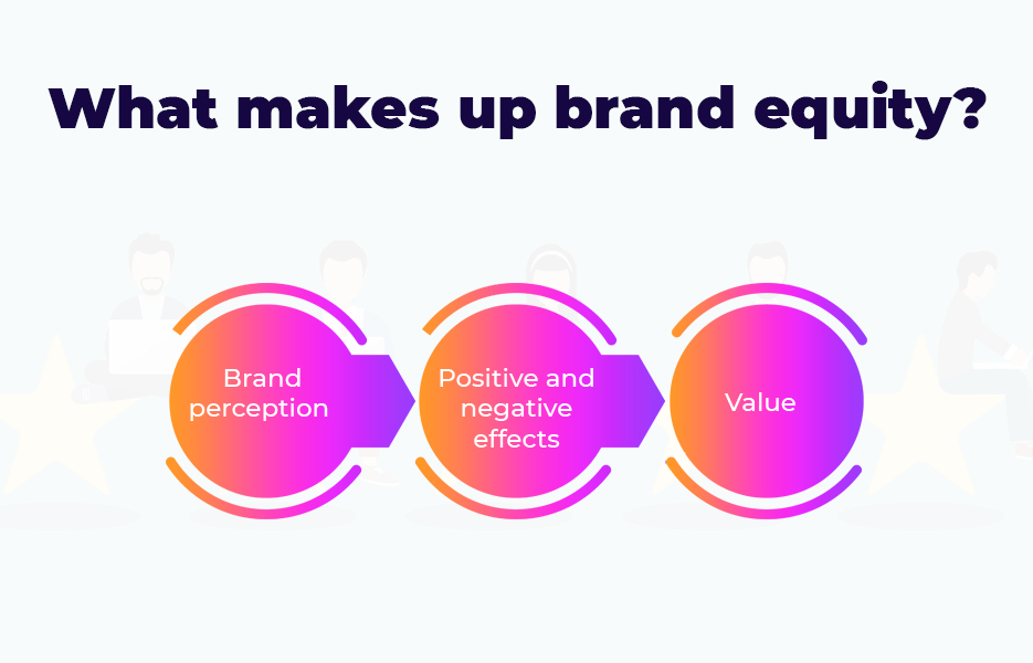 What makes up brand equity